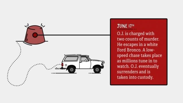 The True Timeline Behind The People vs. O.J. Simpson Slide 4