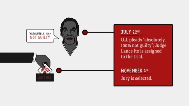 """July 22nd: O.J. pleads """"absolutely, 100% not guilty;"""" Judge Lance Ito is assigned to the trial. November 3rd: Jury is sele..."""