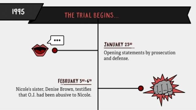 The True Timeline Behind The People vs. O.J. Simpson Slide 6