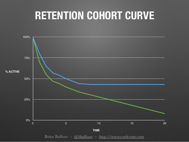 Brian Balfour :: @bbalfour :: http://www.coelevate.com RETENTION COHORT CURVE 0% 25% 50% 75% 100% 0 5 10 15 20 % ACTIVE TI...