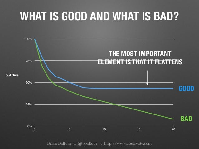 Brian Balfour :: @bbalfour :: http://www.coelevate.com WHAT IS GOOD AND WHAT IS BAD? 0% 25% 50% 75% 100% 0 5 10 15 20 % Ac...