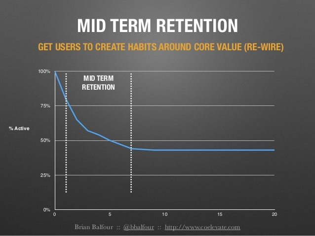 Brian Balfour :: @bbalfour :: http://www.coelevate.com MID TERM RETENTION 0% 25% 50% 75% 100% 0 5 10 15 20 % Active MID TE...