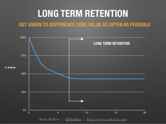Brian Balfour :: @bbalfour :: http://www.coelevate.com LONG TERM RETENTION 0% 25% 50% 75% 100% 0 5 10 15 20 % Active LONG ...
