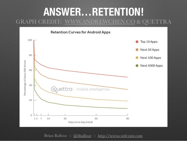 Brian Balfour :: @bbalfour :: http://www.coelevate.com ANSWER…RETENTION! GRAPH CREDIT: WWW.ANDREWCHEN.CO & QUETTRA