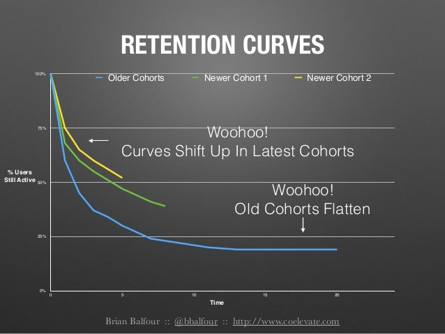 Brian Balfour :: @bbalfour :: http://www.coelevate.com RETENTION CURVES 0% 25% 50% 75% 100% 0 5 10 15 20 Older Cohorts New...