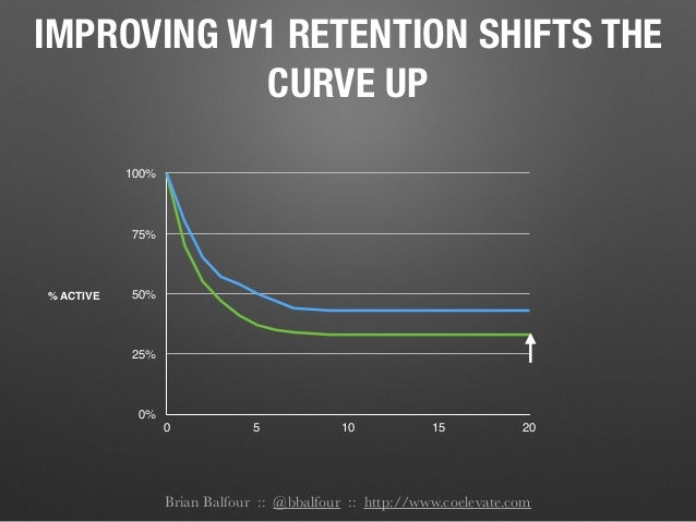 Brian Balfour :: @bbalfour :: http://www.coelevate.com IMPROVING W1 RETENTION SHIFTS THE CURVE UP 0% 25% 50% 75% 100% 0 5 ...