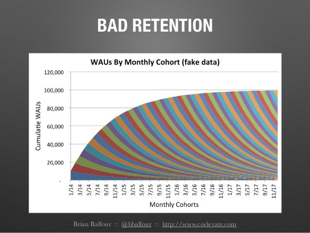 Brian Balfour :: @bbalfour :: http://www.coelevate.com BAD RETENTION