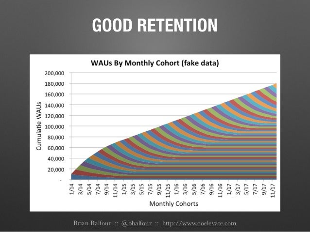 Brian Balfour :: @bbalfour :: http://www.coelevate.com GOOD RETENTION