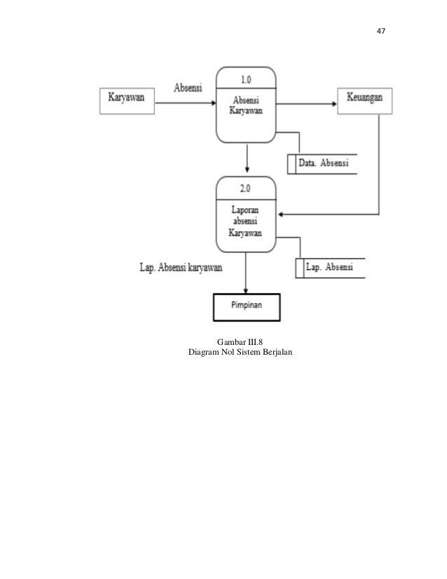 Analisis sistem informasi absensi pegawai pada cu keling kumang bo analisis sistem informasi absensi pegawai pada cu keling kumang bo ccuart Images