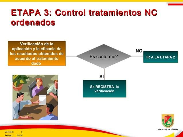 ETAPA 3: Control tratamientos NCETAPA 3: Control tratamientos NC ordenadosordenados Verificación de la aplicación y la efi...