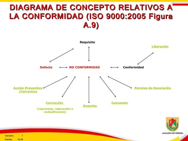 DIAGRAMA DE CONCEPTO RELATIVOS ADIAGRAMA DE CONCEPTO RELATIVOS A LA CONFORMIDAD (ISO 9000:2005 FiguraLA CONFORMIDAD (ISO 9...
