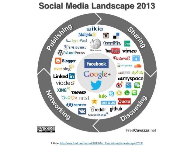 Lähde: http://www.fredcavazza.net/2013/04/17/social-media-landscape-2013/