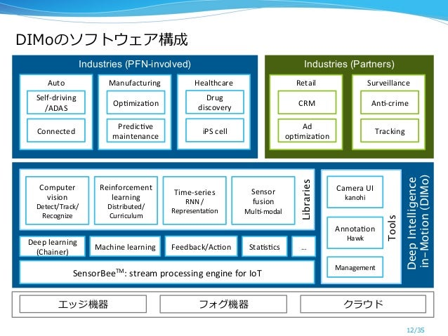 DIMoのソフトウェア構成 12/35 Industries (Partners)Industries (PFN-involved) SensorBeeTM:  stream  processing  engine  for ...