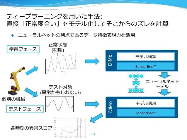 ディープラーニングを⽤用いた⼿手法: 直接「正常度度合い」をモデル化してそこからのズレを計算 l ニューラルネットの利利点であるデータ特徴表現⼒力力を活⽤用 13 SensorBee™   モデル構築   DIMo SensorB...