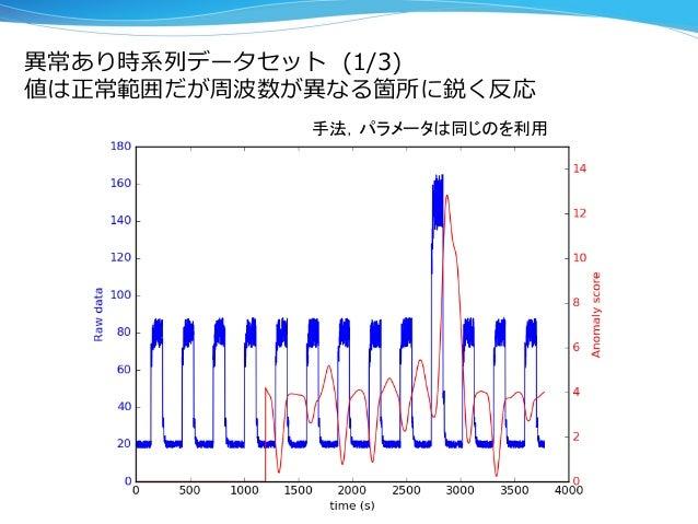 異異常あり時系列列データセット  (1/3) 値は正常範囲だが周波数が異異なる箇所に鋭く反応 手法,パラメータは同じのを利用