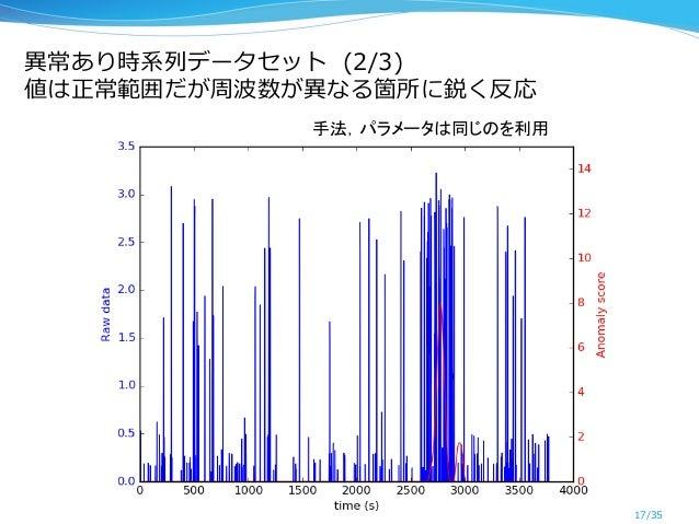 異異常あり時系列列データセット  (2/3) 値は正常範囲だが周波数が異異なる箇所に鋭く反応 17/35 手法,パラメータは同じのを利用