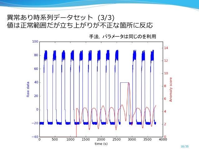 異異常あり時系列列データセット  (3/3) 値は正常範囲だが⽴立立ち上がりが不不正な箇所に反応 18/35 手法,パラメータは同じのを利用