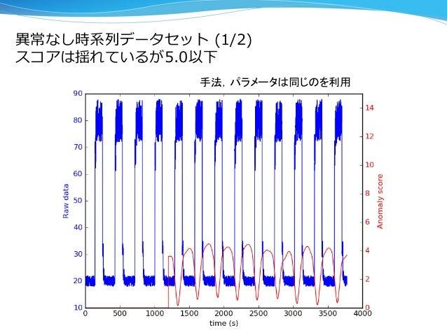 異異常なし時系列列データセット (1/2)  スコアは揺れているが5.0以下 手法,パラメータは同じのを利用