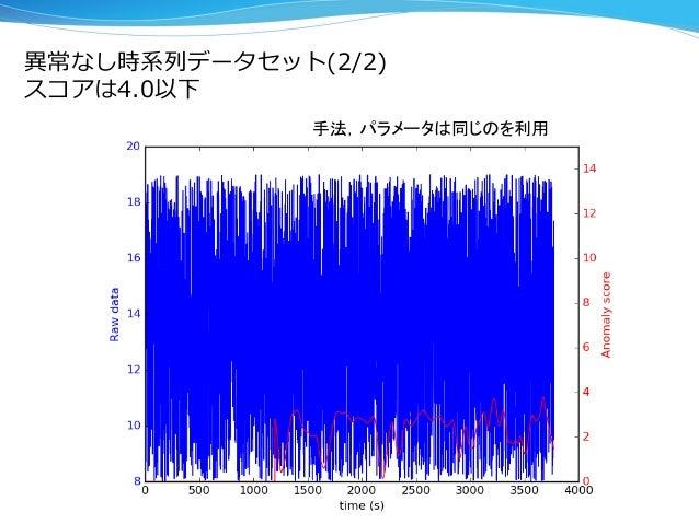 異異常なし時系列列データセット(2/2)  スコアは4.0以下 手法,パラメータは同じのを利用