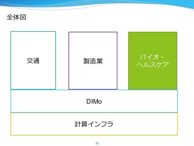 計算インフラ 全体図 23 交通 製造業 バイオ・ ヘルスケア DIMo