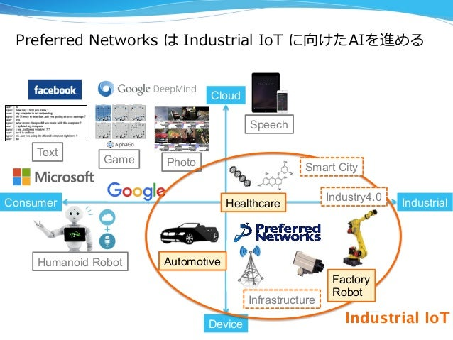AutomotiveHumanoid Robot Preferred Networks は Industrial IoT に向けたAIを進める 3 Consumer Industrial Cloud Device PhotoGame ...