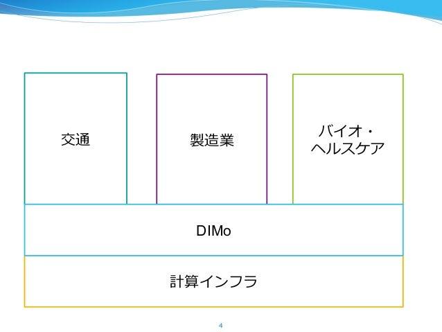 計算インフラ 4 交通 製造業 バイオ・ ヘルスケア DIMo