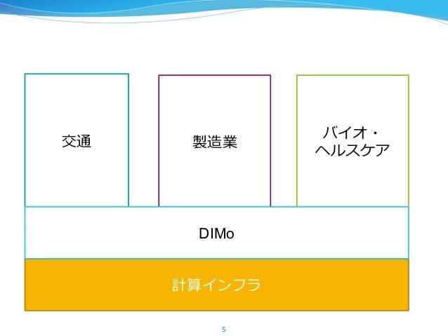 計算インフラ 5 交通 製造業 バイオ・ ヘルスケア DIMo