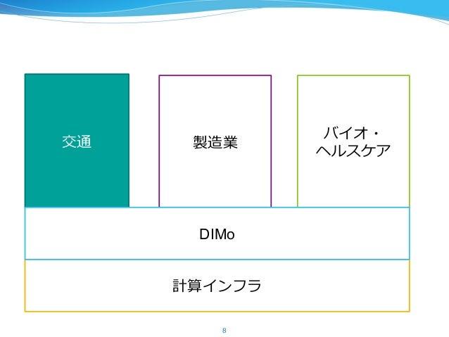 計算インフラ 8 交通 製造業 バイオ・ ヘルスケア DIMo