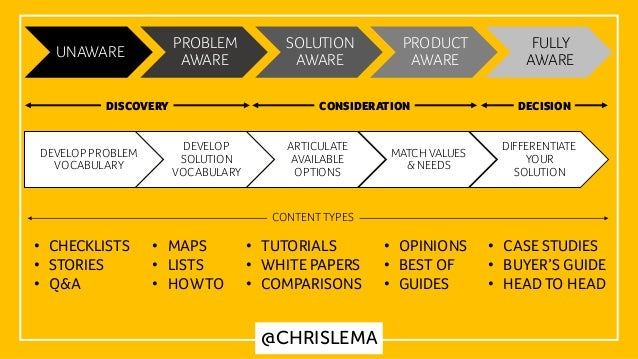UNAWARE PROBLEM AWARE SOLUTION AWARE PRODUCT AWARE FULLY AWARE DISCOVERY CONSIDERATION DECISION DEVELOP PROBLEM VOCABULARY...