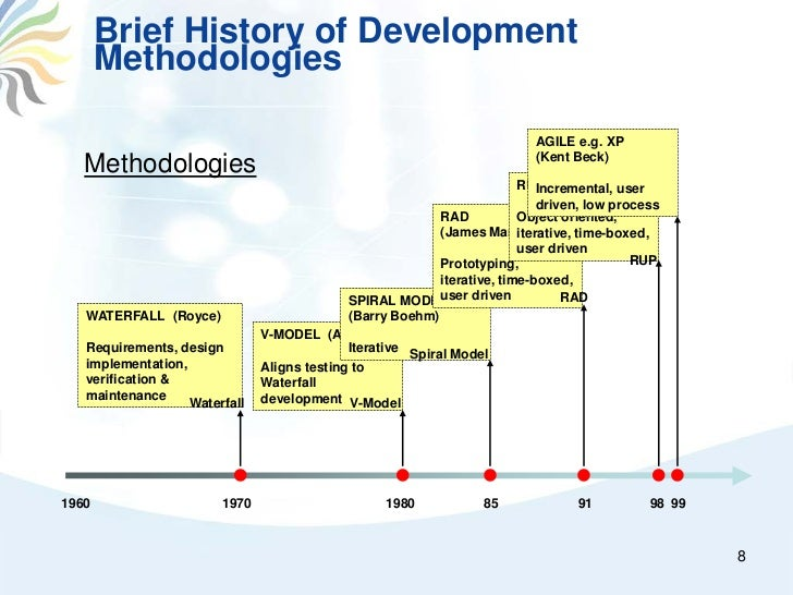 a history of development of the software c The history of computer science began long before our modern discipline of computer science developments in previous centuries alluded to the disipline that we now know as computer science this progression, from mechanical inventions and mathematical theories towards modern computer concepts and machines, led to the development of.