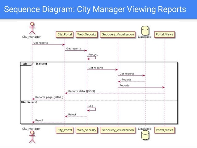 Ok city unifying mobile cloud and ai techniques in a crowdsourcing sequence diagram city manager viewing reports ccuart Gallery