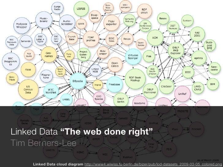 "Linked Data ""The web done right"" Tim Berners-Lee       Linked Data cloud diagram http://www4.wiwiss.fu-berlin.de/bizer/pub..."
