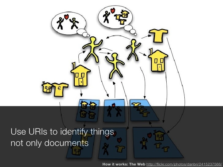 Use URIs to identify things not only documents                         How it works: The Web http://flickr.com/photos/danbr...