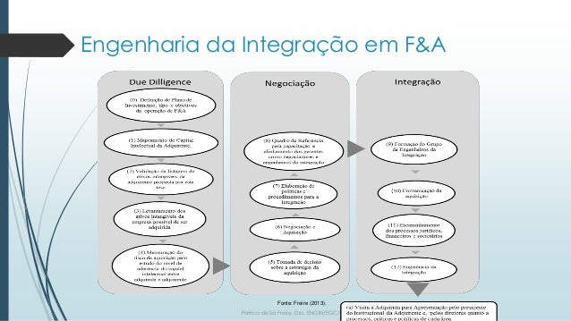 Engenharia da Integração em F&A Patrica de Sá Freire, Dra. ENGIN/EGC/UFSC.2017 Fonte: Freire (2013).