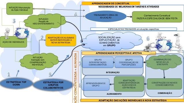 Grupos Colaborativos Interdepartamentais, com base em dinâmicas de grupos direcionados a apoiar a aplicação da mudança em ...