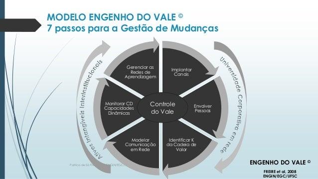Patrica de Sá Freire, Dra. ENGIN/EGC/UFSC.2017 Implantar Canais Envolver Pessoas Identificar K da Cadeia de Valor Modelar ...