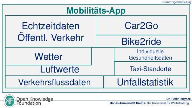 Quelle: Eigendarstellung  Mobilitäts-App  Echtzeitdaten Öffentl. Verkehr  Wetter Luftwerte Verkehrsflussdaten  Car2Go  Bik...
