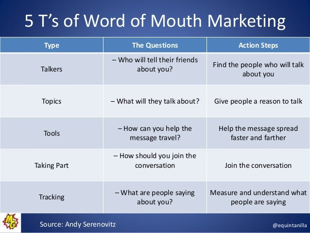 questionnaire marketing to measure word of mouth In survey, marketers say that difficulty measuring impact is a key obstacle to wider use of word of mouth marketing/social media,survey is first collaboration for trade groups american marketing.