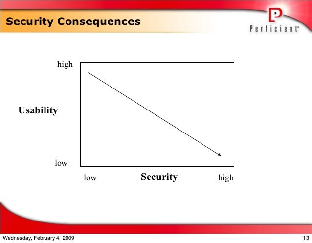 Security Consequences Security Usability low high low high 13Wednesday, February 4, 2009