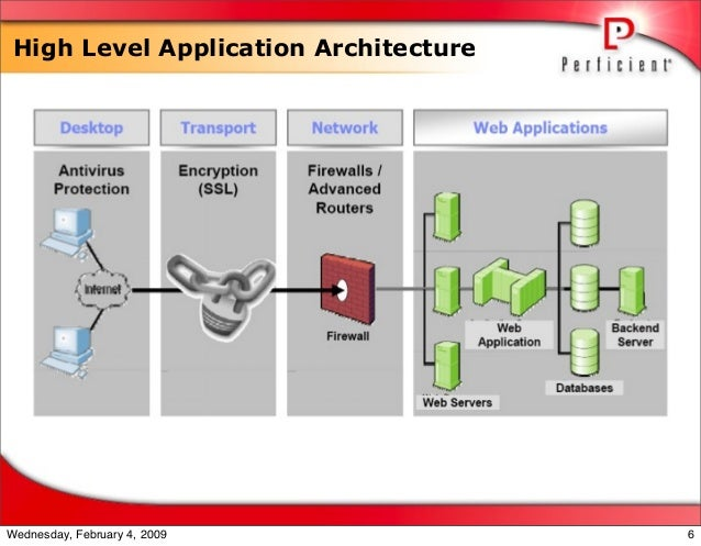 High Level Application Architecture 6Wednesday, February 4, 2009