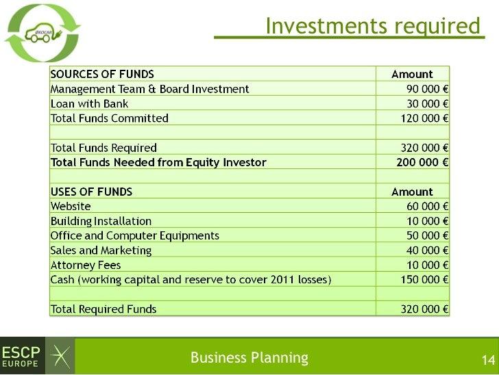 Business plan rental