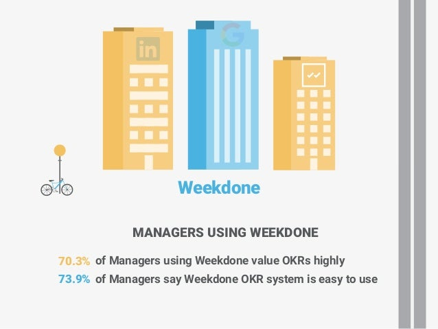Weekdone of Managers using Weekdone value OKRs highly of Managers say Weekdone OKR system is easy to use 70.3% 73.9% MANAG...
