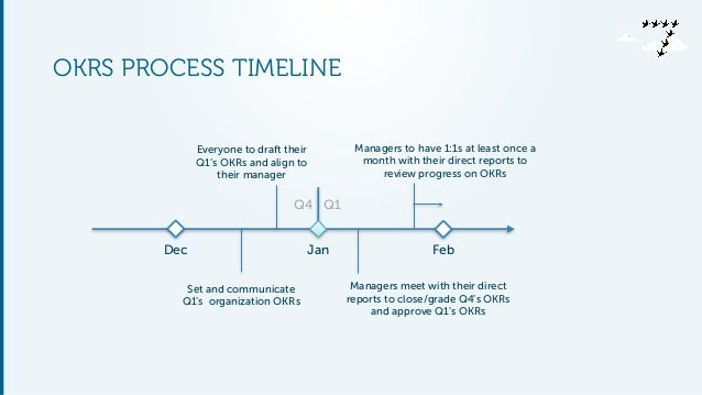OKRS PROCESS TIMELINE Jan FebDec Set and communicate Q1's organization OKRs Everyone to draft their Q1's OKRs and align to...