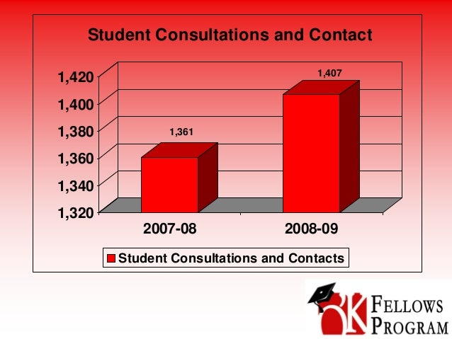 1,361 1,407 1,320 1,340 1,360 1,380 1,400 1,420 2007-08 2008-09 Student Consultations and Contact Student Consultations an...