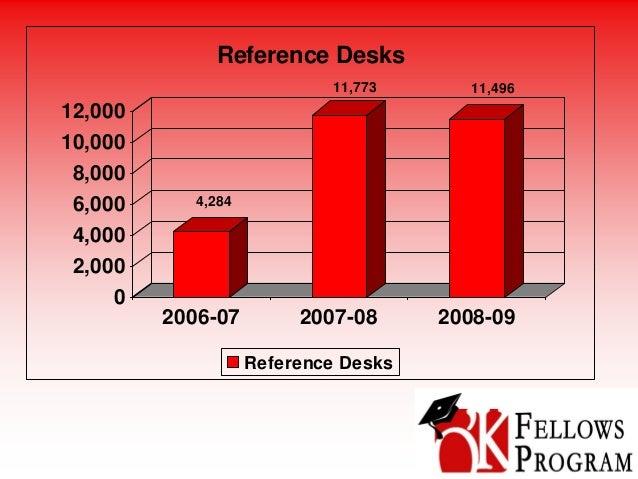 4,284 11,773 11,496 0 2,000 4,000 6,000 8,000 10,000 12,000 2006-07 2007-08 2008-09 Reference Desks Reference Desks
