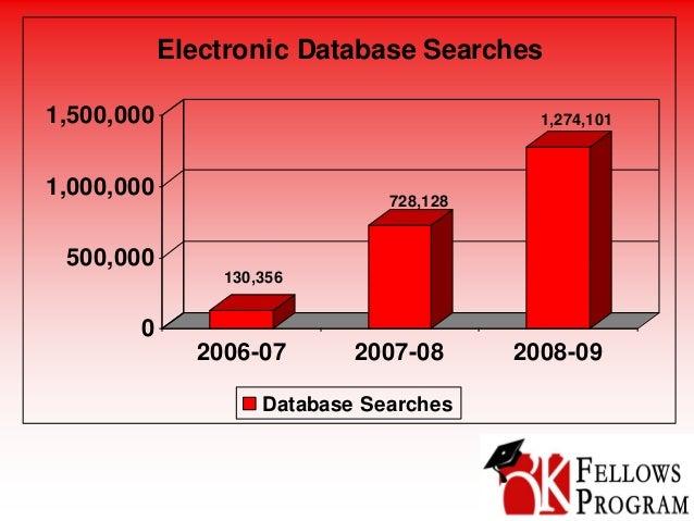 130,356 728,128 1,274,101 0 500,000 1,000,000 1,500,000 2006-07 2007-08 2008-09 Electronic Database Searches Database Sear...