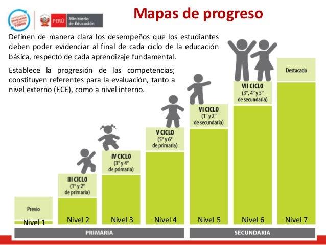 Mapas de progreso Definen de manera clara los desempeños que los estudiantes deben poder evidenciar al final de cada ciclo...