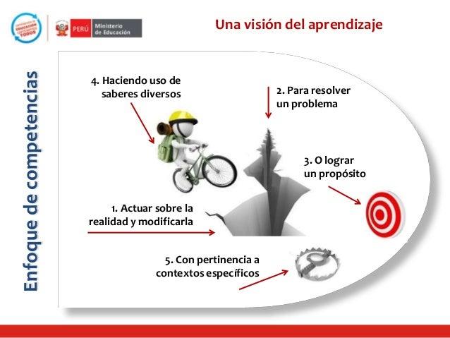 Enfoque de competencias  Una visión del aprendizaje  4. Haciendo uso de saberes diversos  2. Para resolver un problema  3....