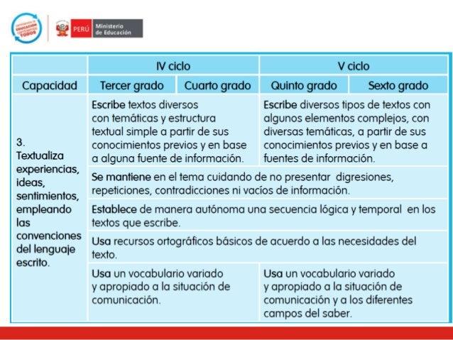 Lluvia de ideas ¿Qué son los aprendizajes fundamentales? ¿Desde el aula cómo desarrollar estos aprendizajes fundamentales?