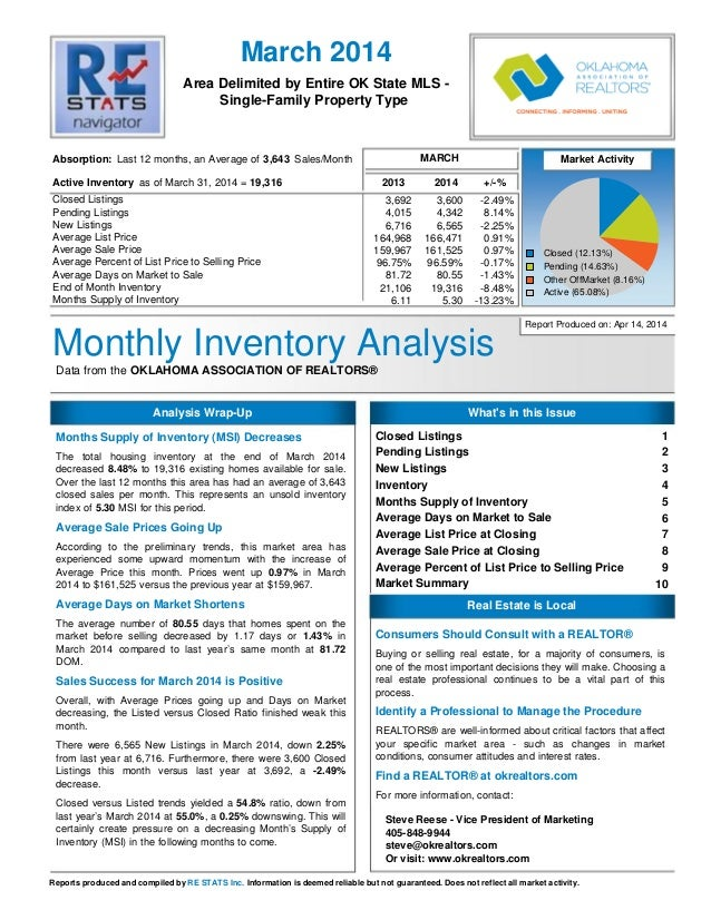 Monthly Inventory AnalysisData from the OKLAHOMA ASSOCIATION OF REALTORS® Area Delimited by Entire OK State MLS - Single-F...